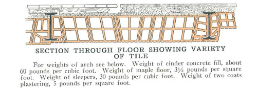 "While not exactly like our building, it is none the less very close to how our floors are constructed - NATCO Flat Arch Section View [<i>Source: <a href=""https://archive.org/details/NatcoHollowTileFireproofingEasternEditionCatalogue"" target=""blank"">Natco hollow tile fireproofing : Eastern edition catalogue (1915)</a></i>]"